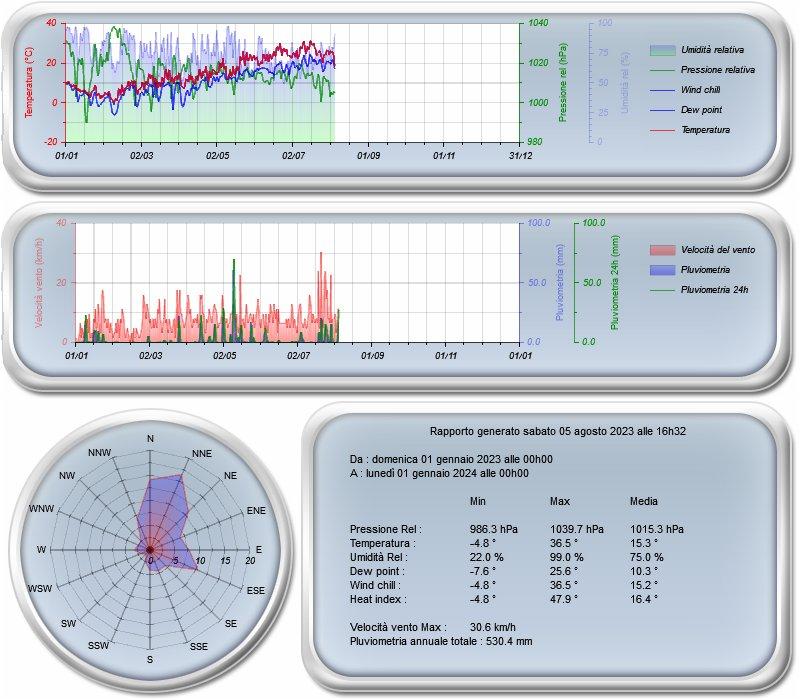 Meteo Abano - Dati meteorologici e grafici del mese corrente