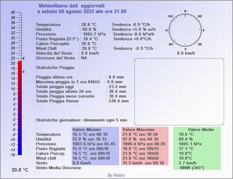 Meteo Abano - Riepilogo giornaliero, dati e grafici